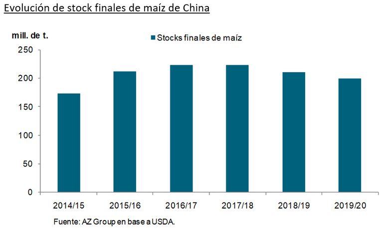 Stocks de maíz de China