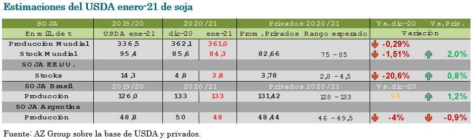 Estimaciones del USDA enero-21 de soja - AZ Group
